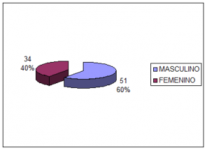 Figura 1. Distribución por sexo