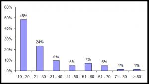 Figura 2. Distribución por grupos de edad.