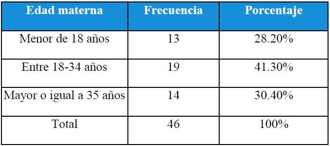 Tabla 1. Distribución de pacientes según estratos de edad.