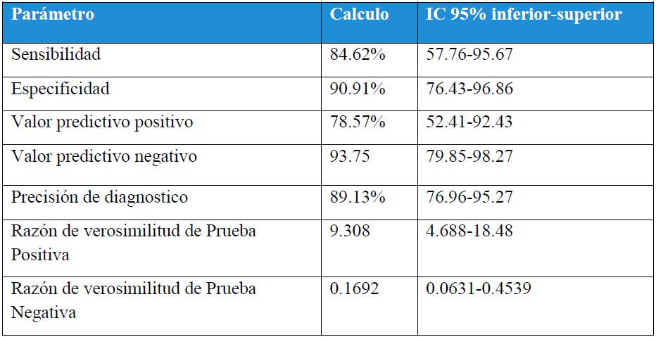Tabla 6. Características diagnosticas/predictivas de la microalbuminuria