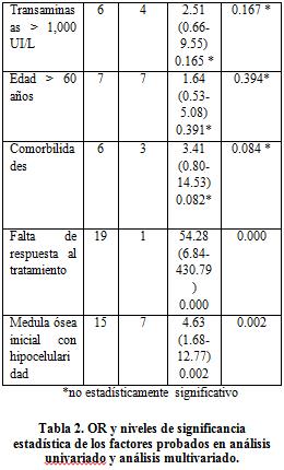tabla29